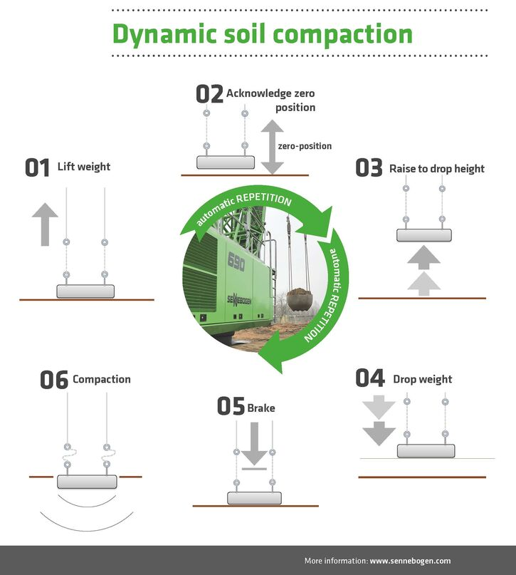 dynamic ground compaction